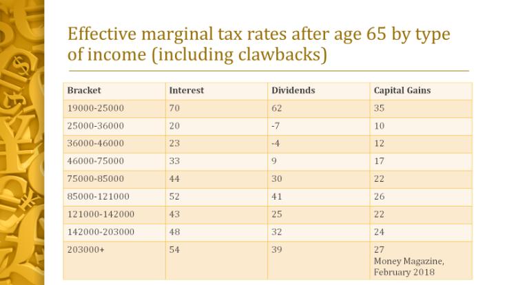 Blog 2 Tax brackets