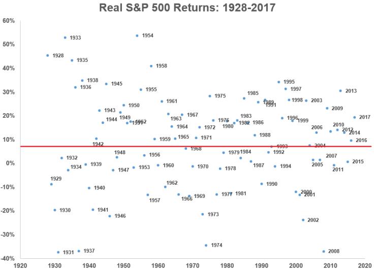 Scatter chart real stock returns
