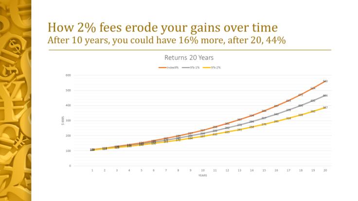 2% 1% fees graph