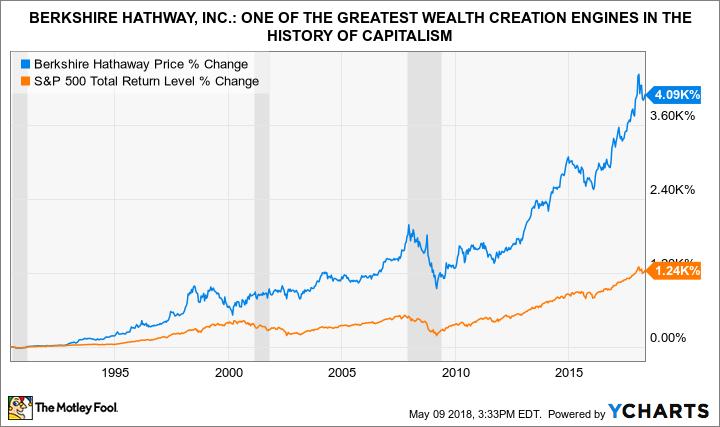 BRK vs S&P500