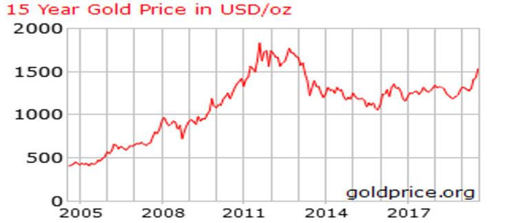 Gold price 15 yrs