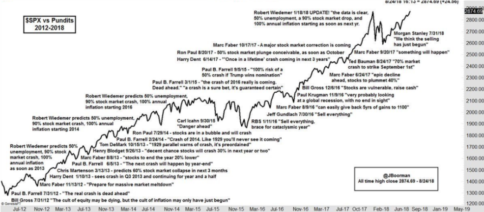 S&P vs Pundits Larry Bates